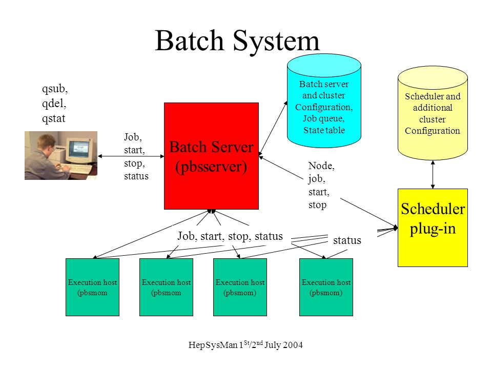 HepSysMan 1 St /2 nd July 2004 Batch System Batch Server (pbsserver) Execution host (pbsmom Execution host (pbsmom) Execution host (pbsmom) Batch server and cluster Configuration, Job queue, State table Execution host (pbsmom Job, start, stop, status qsub, qdel, qstat Scheduler plug-in Node, job, start, stop status Job, start, stop, status Scheduler and additional cluster Configuration