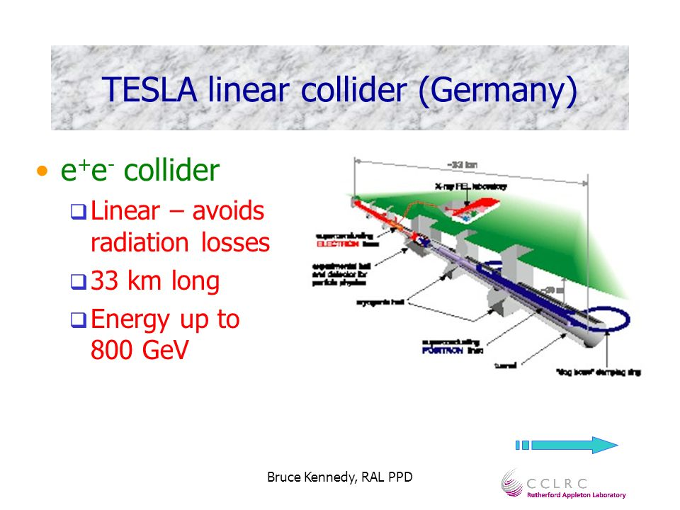Bruce Kennedy, RAL PPD TESLA linear collider (Germany) e + e - collider Linear – avoids radiation losses 33 km long Energy up to 800 GeV