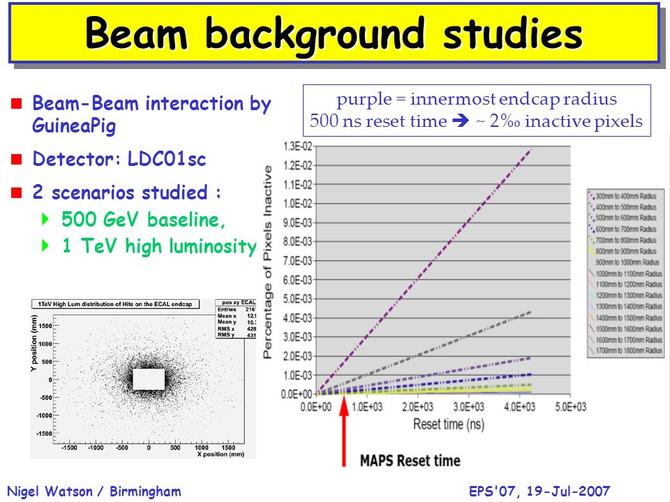 EPS 07, 19-Jul-2007Nigel Watson / Birmingham Beam background studies Beam-Beam interaction by GuineaPig Detector: LDC01sc 2 scenarios studied : 500 GeV baseline, 1 TeV high luminosity purple = innermost endcap radius 500 ns reset time ~ 2 inactive pixels