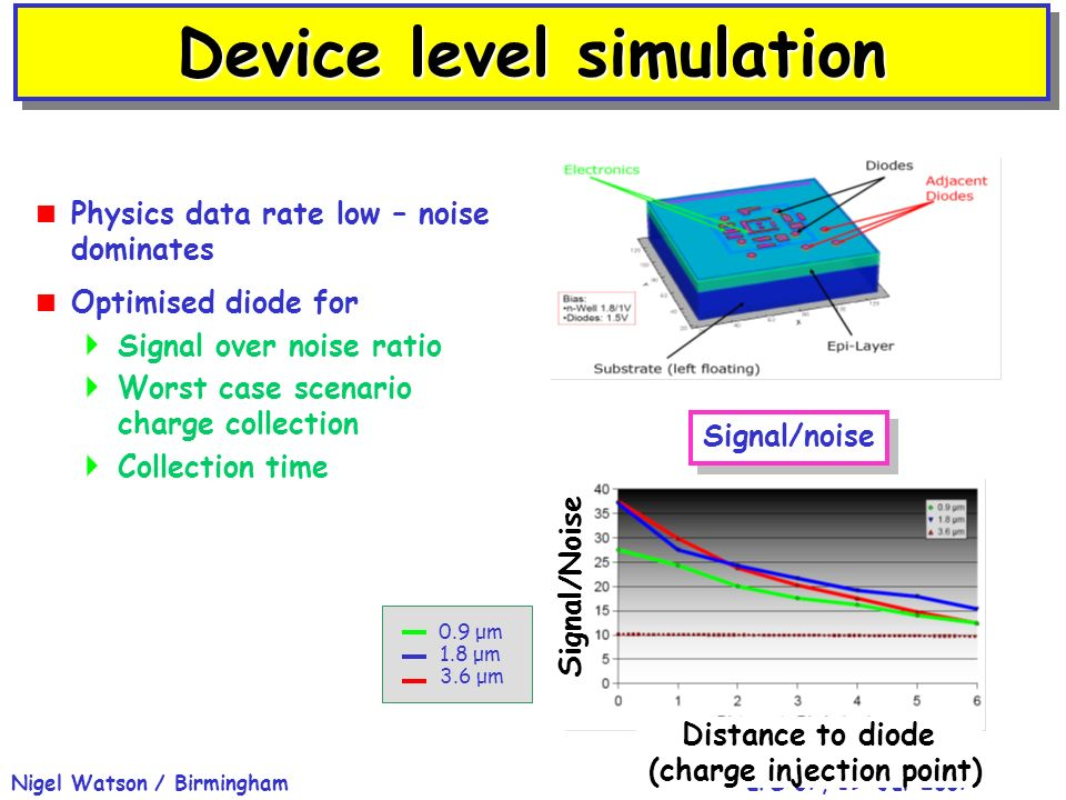 EPS 07, 19-Jul-2007Nigel Watson / Birmingham Physics data rate low – noise dominates Optimised diode for Signal over noise ratio Worst case scenario charge collection Collection time Device level simulation Signal/noise 0.9 μm 1.8 μm 3.6 μm Distance to diode (charge injection point) Signal/Noise