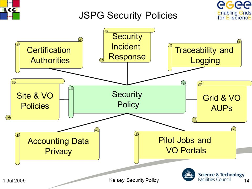 141 Jul 2009 Kelsey, Security Policy Security Policy Site & VO Policies Certification Authorities Traceability and Logging Security Incident Response Accounting Data Privacy Pilot Jobs and VO Portals Grid & VO AUPs JSPG Security Policies
