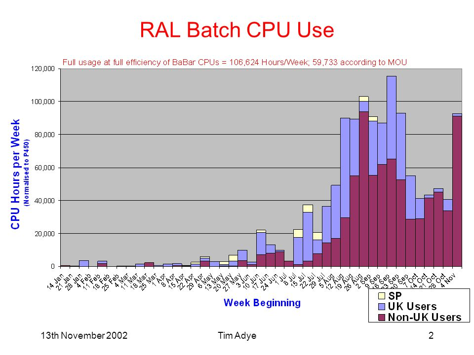 Tim Adye2 RAL Batch CPU Use