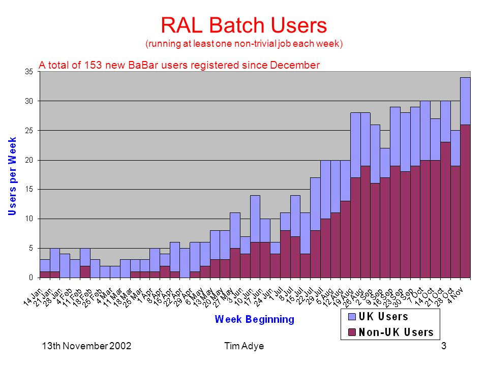 13th November 2002Tim Adye3 RAL Batch Users (running at least one non-trivial job each week) A total of 153 new BaBar users registered since December