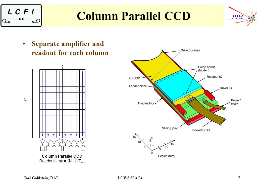 Joel Goldstein, RALLCWS 20/4/04 7 Column Parallel CCD N+1 Column Parallel CCD Readout time = (N+1)/F out Separate amplifier and readout for each column