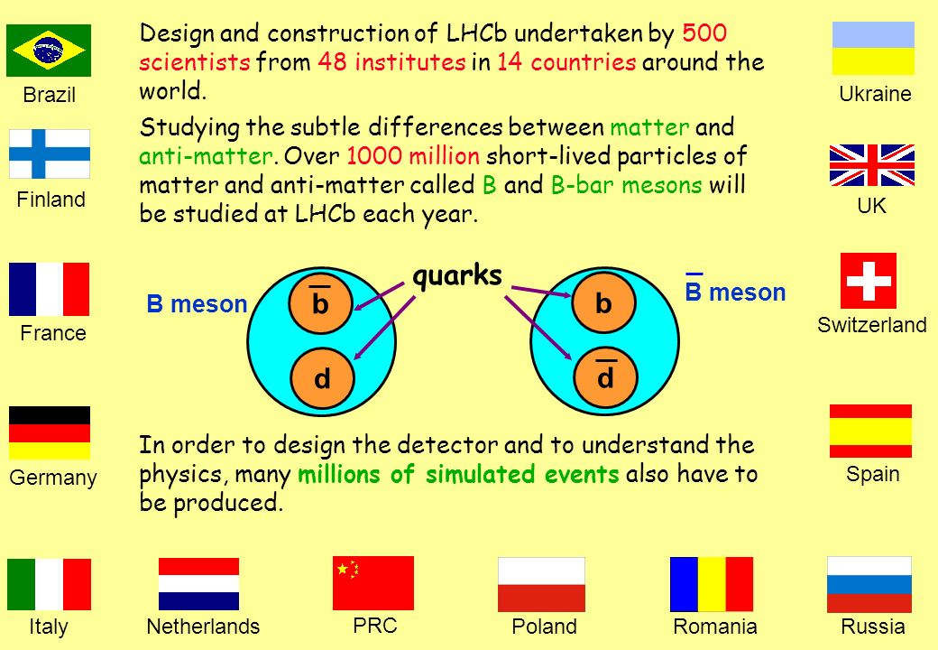 Netherlands Brazil France Germany Italy PRC Romania Spain Switzerland Ukraine UK PolandRussia Finland Design and construction of LHCb undertaken by 500 scientists from 48 institutes in 14 countries around the world.
