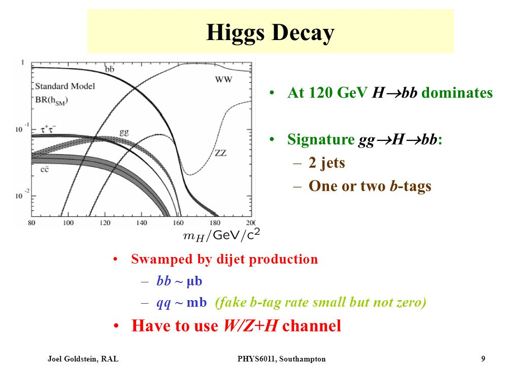 Joel Goldstein, RALPHYS6011, Southampton 9 Higgs Decay At 120 GeV H bb dominates Signature gg H bb: –2 jets –One or two b-tags Swamped by dijet production –bb ~ μb –qq ~ mb (fake b-tag rate small but not zero) Have to use W/Z+H channel