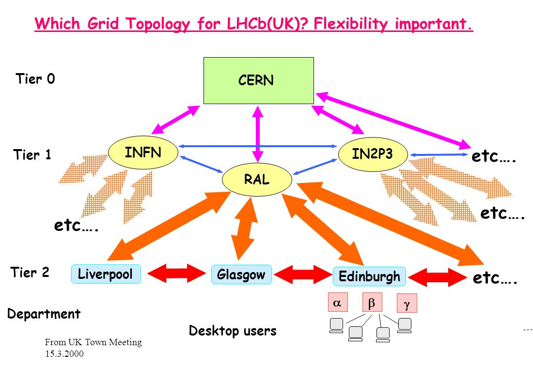 From UK Town Meeting 15.3.2000 Which Grid Topology for LHCb(UK).