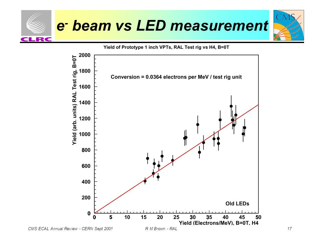 CMS ECAL Annual Review - CERN Sept 2001 R M Brown - RAL 17 e - beam vs LED measurement