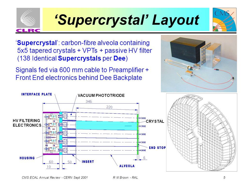 CMS ECAL Annual Review - CERN Sept 2001 R M Brown - RAL 5 VACUUM PHOTOTRIODE HV FILTERING ELECTRONICS CRYSTAL Supercrystal Layout Supercrystal: carbon-fibre alveola containing 5x5 tapered crystals + VPTs + passive HV filter (138 Identical Supercrystals per Dee) Signals fed via 600 mm cable to Preamplifier + Front End electronics behind Dee Backplate