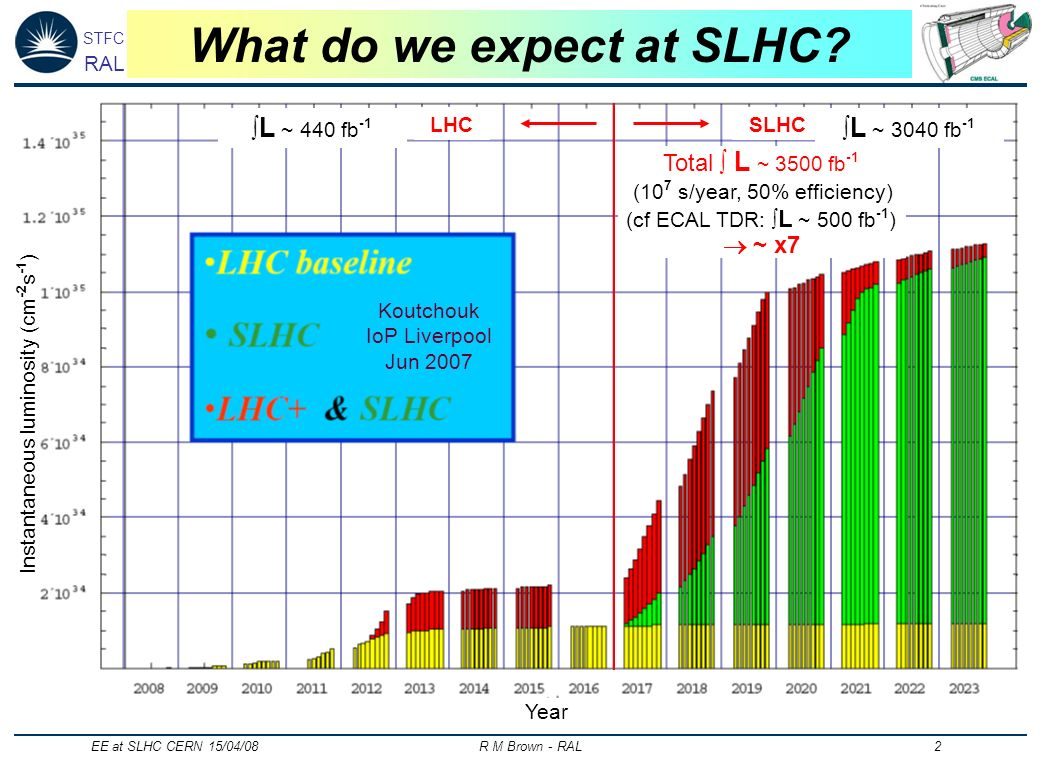 STFC RAL EE at SLHC CERN 15/04/08 R M Brown - RAL 2 What do we expect at SLHC.