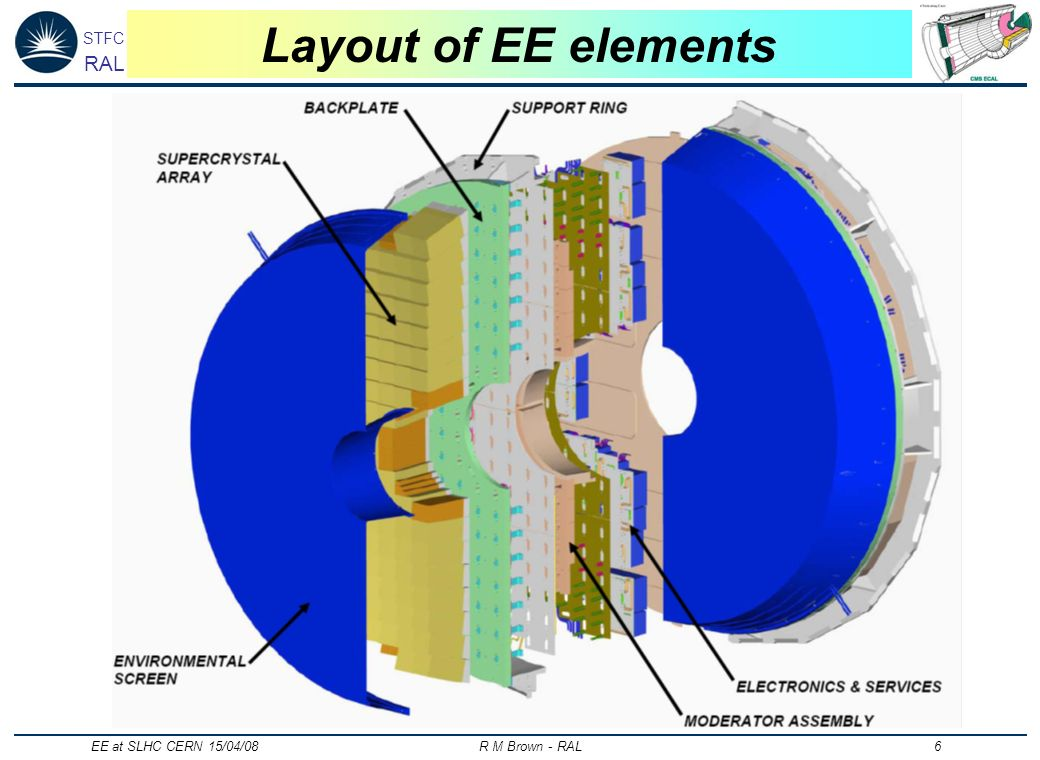 STFC RAL EE at SLHC CERN 15/04/08 R M Brown - RAL 6 Layout of EE elements