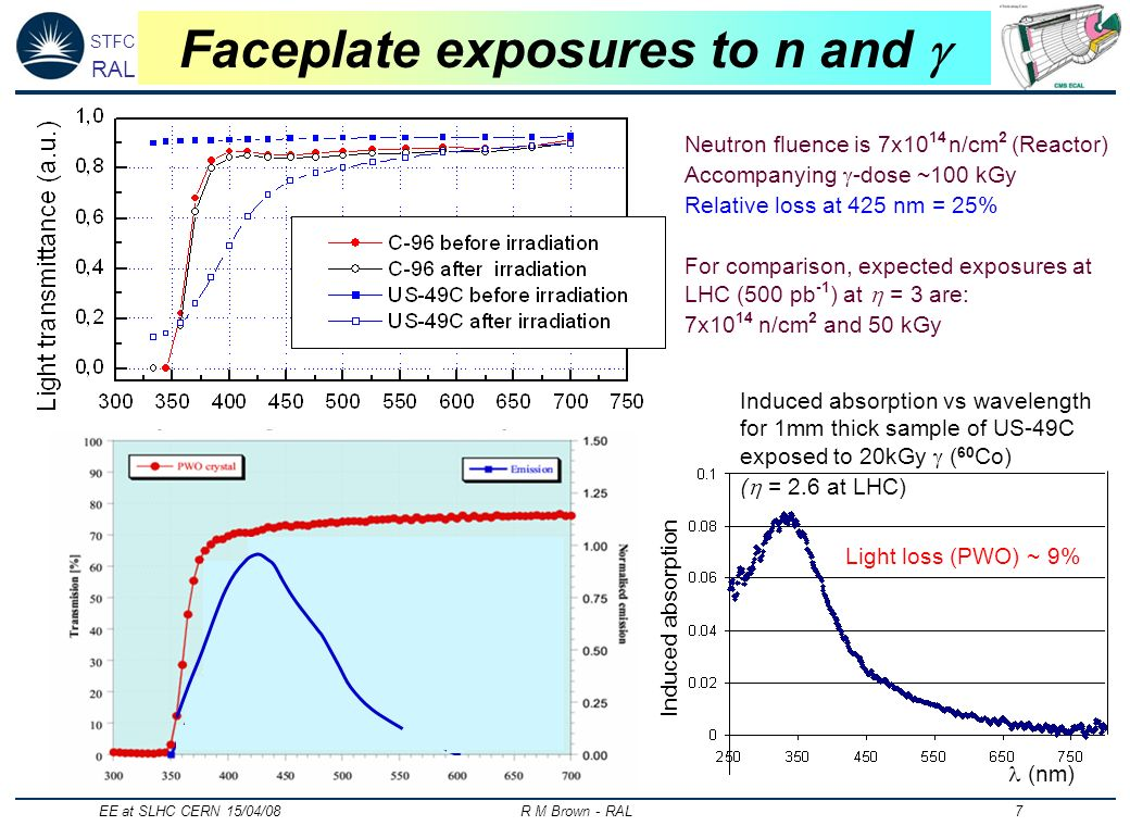 STFC RAL EE at SLHC CERN 15/04/08 R M Brown - RAL 7 Faceplate exposures to n and Neutron fluence is 7x10 14 n/cm 2 (Reactor) Accompanying -dose ~100 kGy Relative loss at 425 nm = 25% For comparison, expected exposures at LHC (500 pb -1 ) at = 3 are: 7x10 14 n/cm 2 and 50 kGy (nm) Induced absorption Induced absorption vs wavelength for 1mm thick sample of US-49C exposed to 20kGy ( 60 Co) ( = 2.6 at LHC) Light loss (PWO) ~ 9%