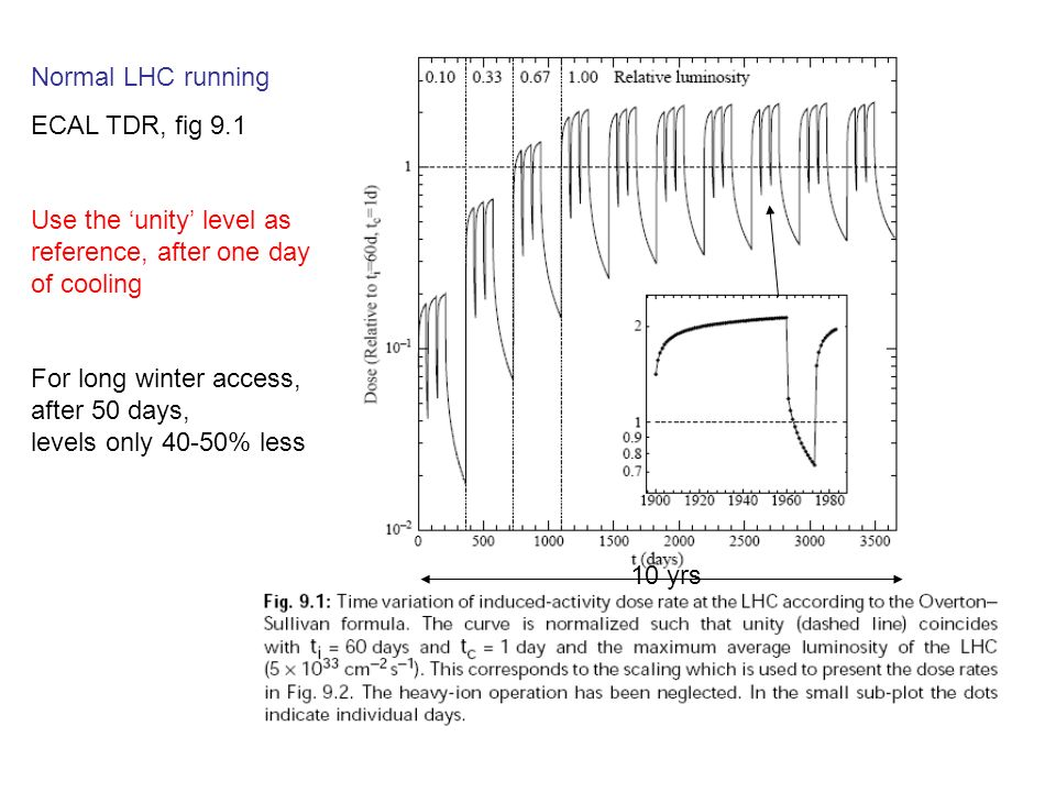 Normal LHC running ECAL TDR, fig 9.1 Use the unity level as reference, after one day of cooling For long winter access, after 50 days, levels only 40-50% less 10 yrs