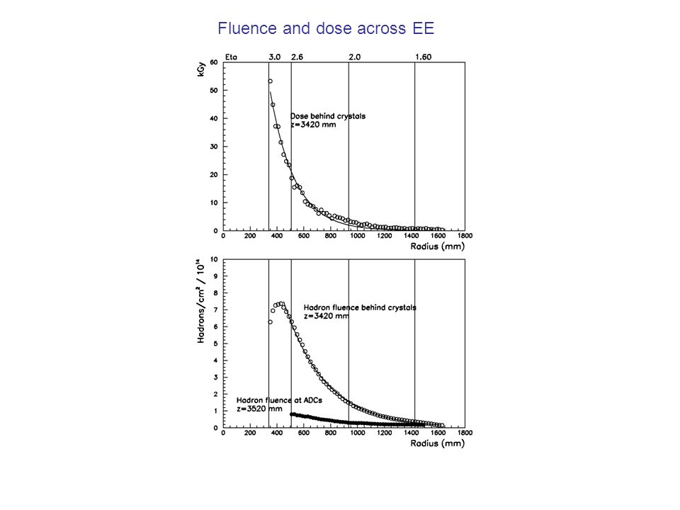 Fluence and dose across EE