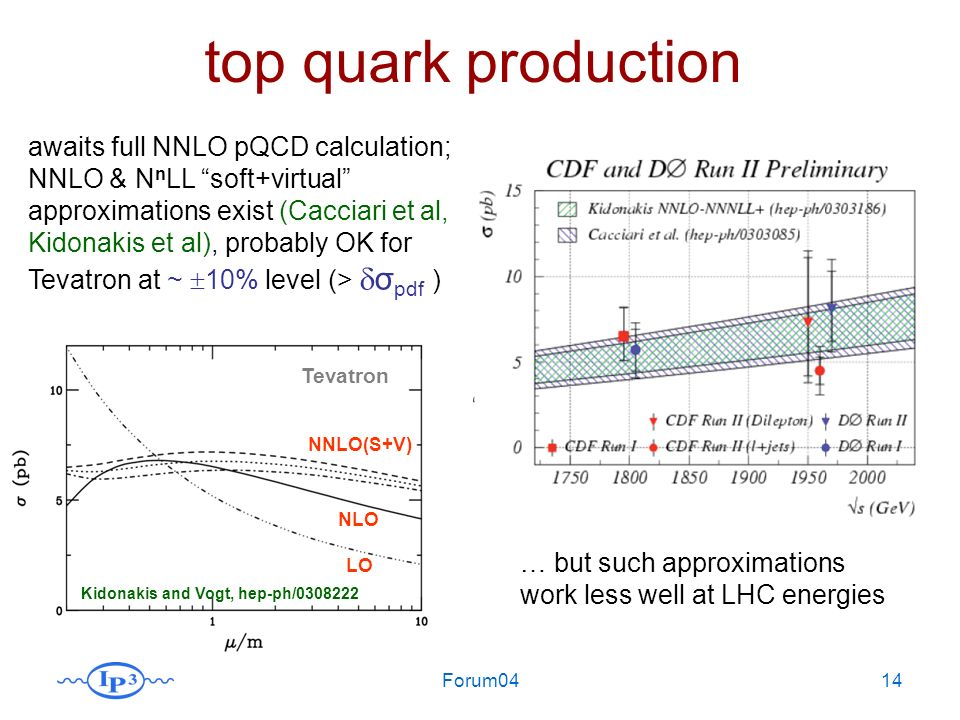 Forum0414 top quark production awaits full NNLO pQCD calculation; NNLO & N n LL soft+virtual approximations exist (Cacciari et al, Kidonakis et al), probably OK for Tevatron at ~ 10% level (> σ pdf ) Kidonakis and Vogt, hep-ph/0308222 LO NNLO(S+V) NLO Tevatron … but such approximations work less well at LHC energies