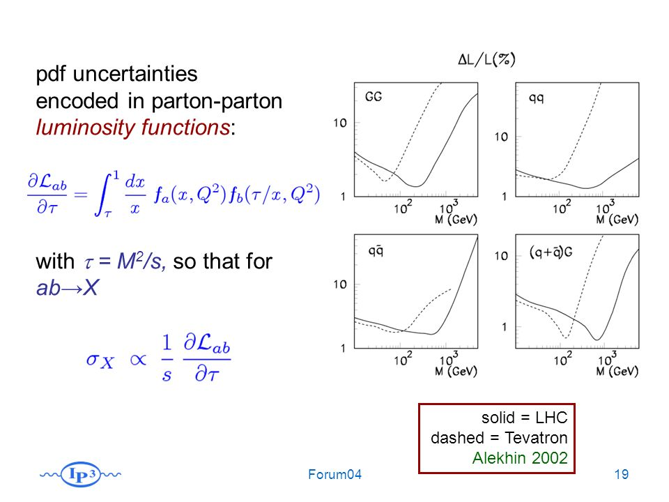 Forum0419 solid = LHC dashed = Tevatron Alekhin 2002 pdf uncertainties encoded in parton-parton luminosity functions: with = M 2 /s, so that for abX