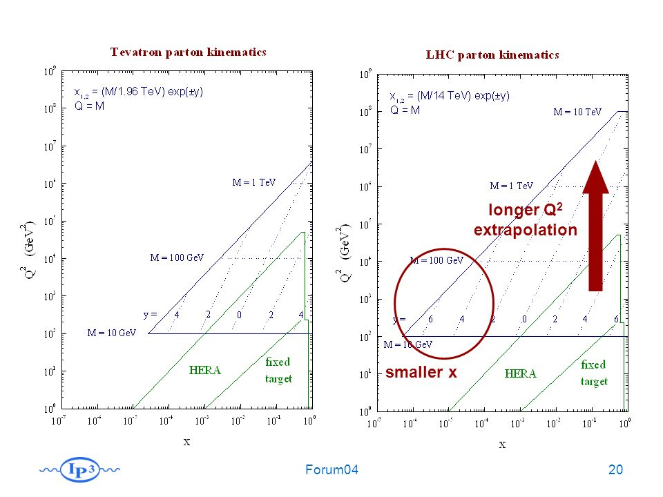 Forum0420 longer Q 2 extrapolation smaller x