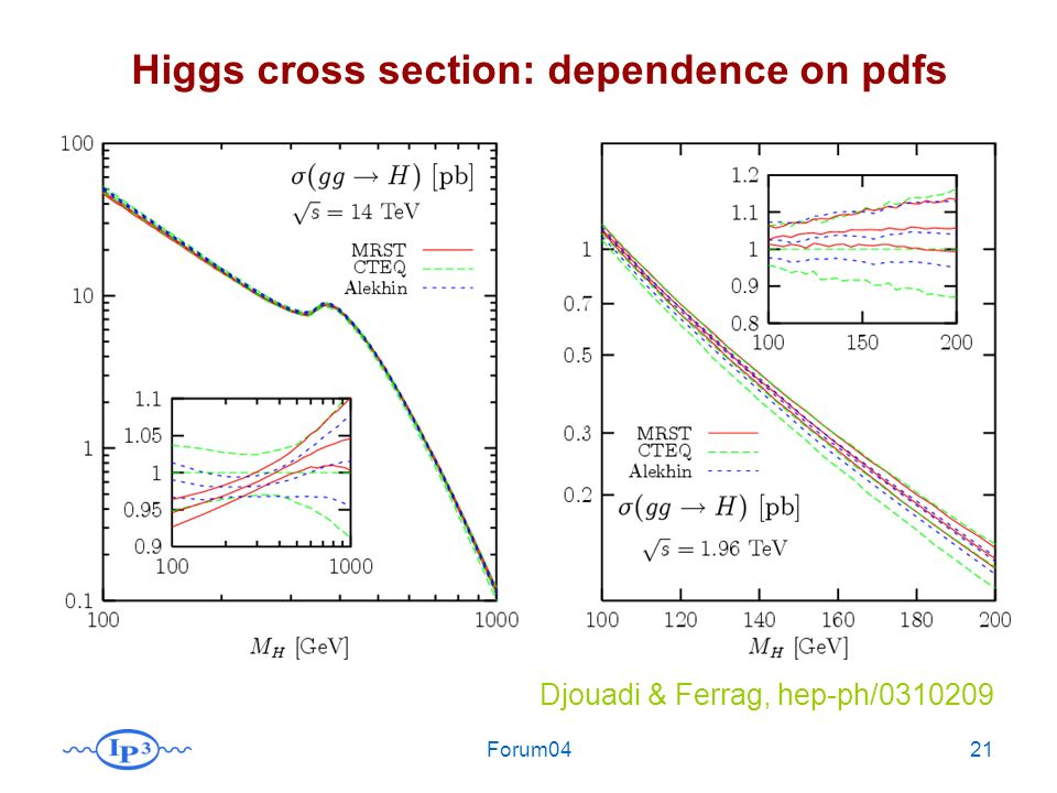 Forum0421 Djouadi & Ferrag, hep-ph/0310209 Higgs cross section: dependence on pdfs