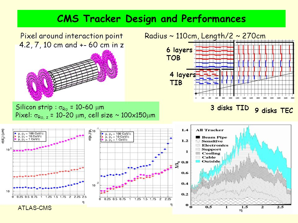 ATLAS-CMS12 CMS Tracker Design and Performances Pixel around interaction point 4.2, 7, 10 cm and +- 60 cm in z Radius ~ 110cm, Length/2 ~ 270cm 3 disks TID 6 layers TOB 4 layers TIB 9 disks TEC Silicon strip : R = 10-60 m Pixel: R, z = 10-20 m, cell size ~ 100x150 m