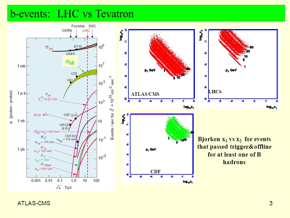 ATLAS-CMS3 b-events: LHC vs Tevatron bb - ATLAS/CMS LHCb CDF Bjorken x 1 vs x 2 for events that passed trigger&offline for at least one of B hadrons