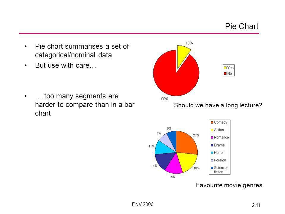 ENV 2006 2.11 Pie Chart Pie chart summarises a set of categorical/nominal data But use with care… … too many segments are harder to compare than in a bar chart Should we have a long lecture.