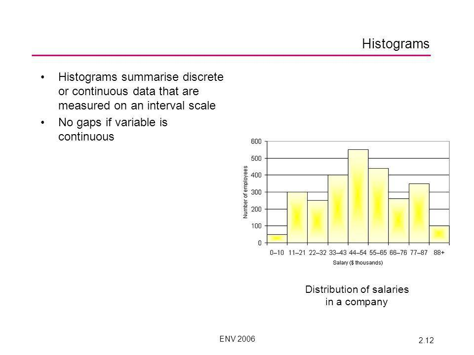 ENV 2006 2.12 Histograms Histograms summarise discrete or continuous data that are measured on an interval scale No gaps if variable is continuous Distribution of salaries in a company