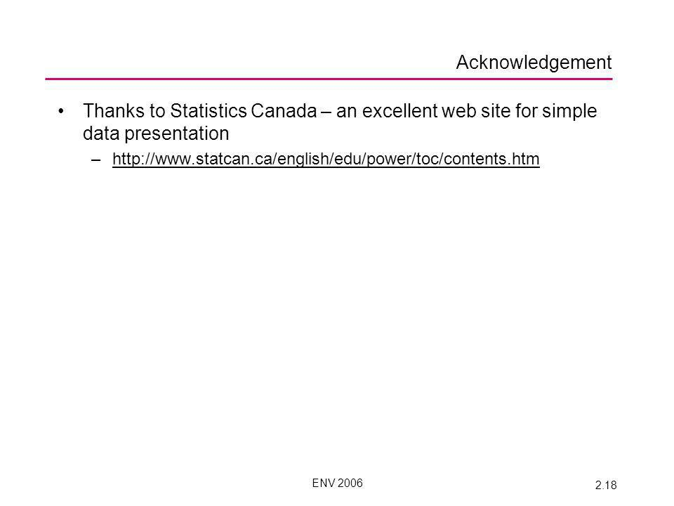 ENV 2006 2.18 Acknowledgement Thanks to Statistics Canada – an excellent web site for simple data presentation –http://www.statcan.ca/english/edu/power/toc/contents.htmhttp://www.statcan.ca/english/edu/power/toc/contents.htm