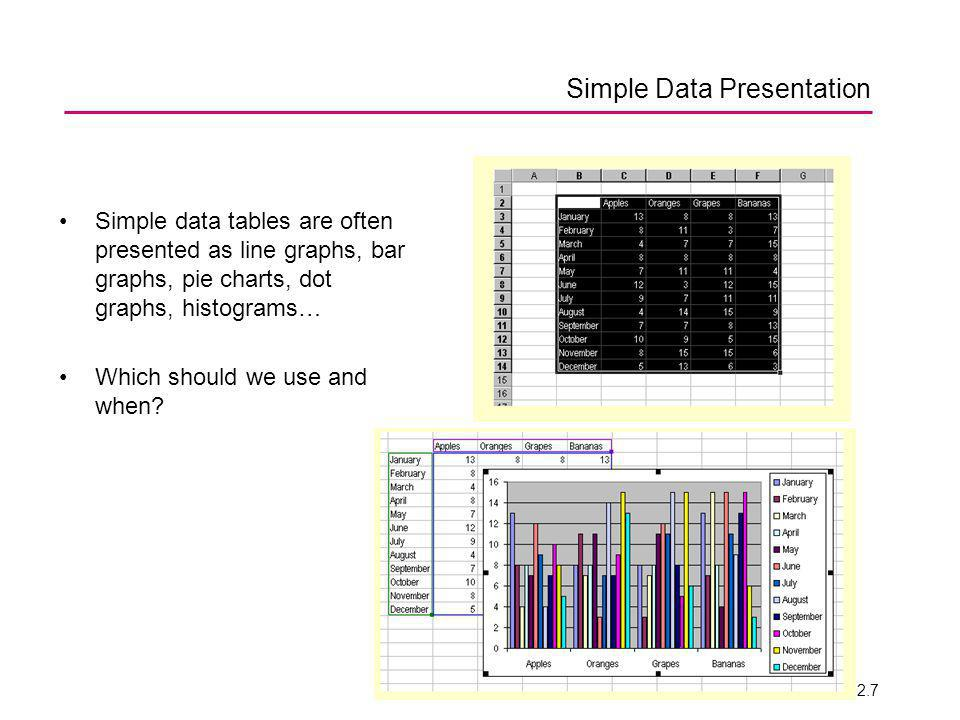 ENV 2006 2.7 Simple Data Presentation Simple data tables are often presented as line graphs, bar graphs, pie charts, dot graphs, histograms… Which should we use and when