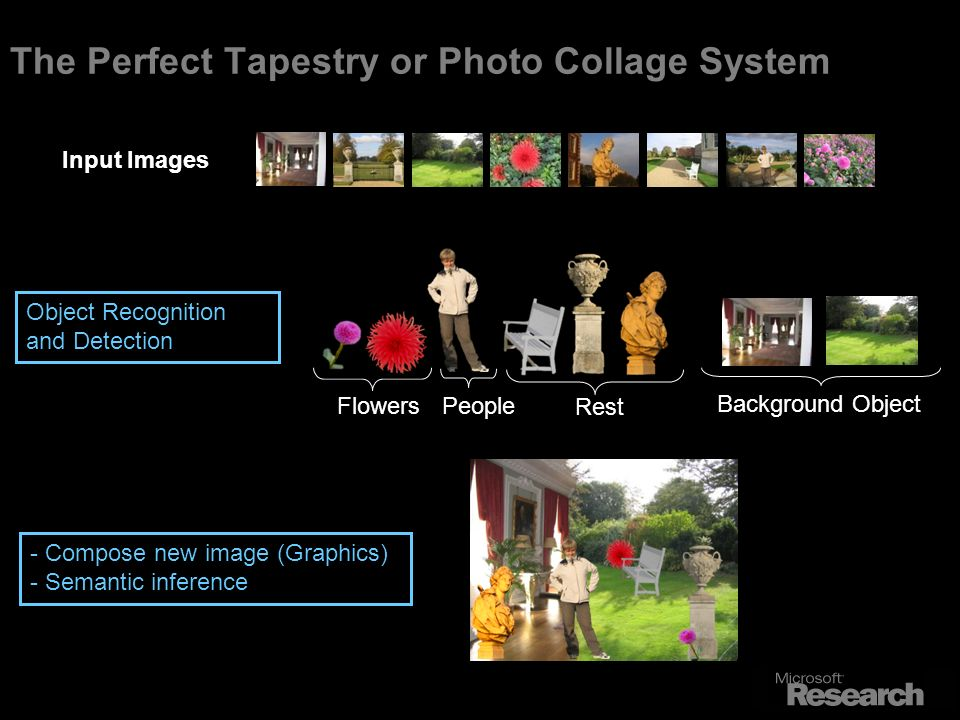 The Perfect Tapestry or Photo Collage System Input Images - Compose new image (Graphics) - Semantic inference Background Object People Object Recognition and Detection Flowers Rest