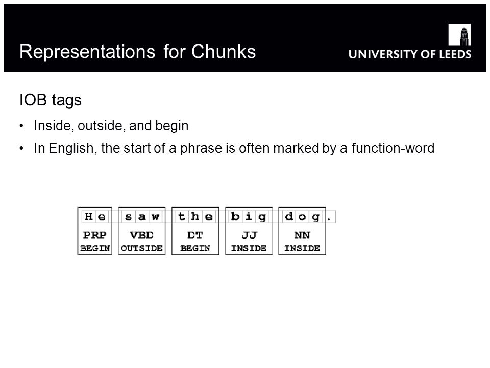 Representations for Chunks IOB tags Inside, outside, and begin In English, the start of a phrase is often marked by a function-word