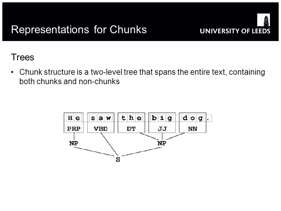 Representations for Chunks Trees Chunk structure is a two-level tree that spans the entire text, containing both chunks and non-chunks