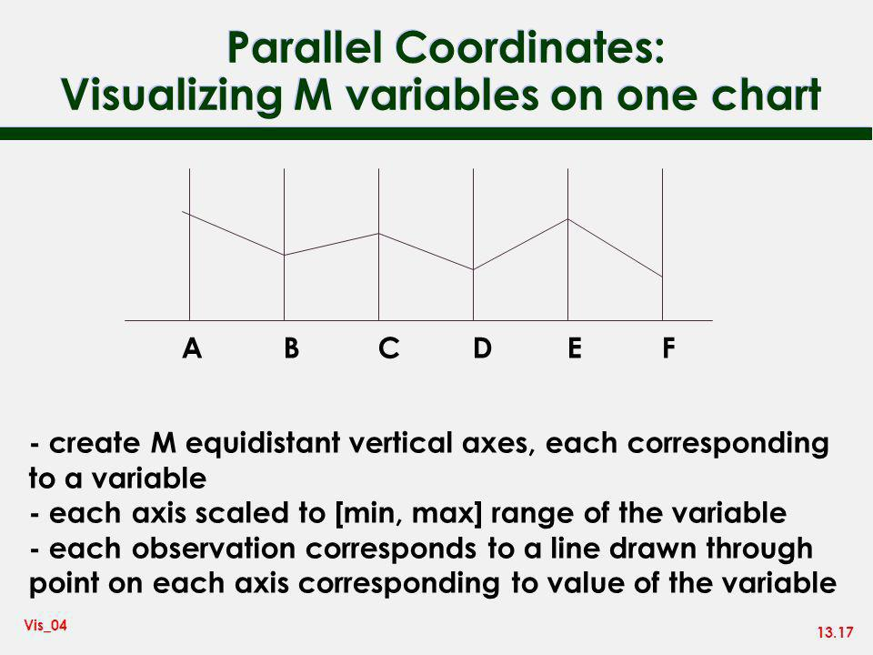 13.17 Vis_04 Parallel Coordinates: Visualizing M variables on one chart ABCDEF - create M equidistant vertical axes, each corresponding to a variable - each axis scaled to [min, max] range of the variable - each observation corresponds to a line drawn through point on each axis corresponding to value of the variable