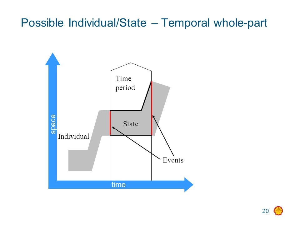 20 State Time period Individual Possible Individual/State – Temporal whole-part time space Events