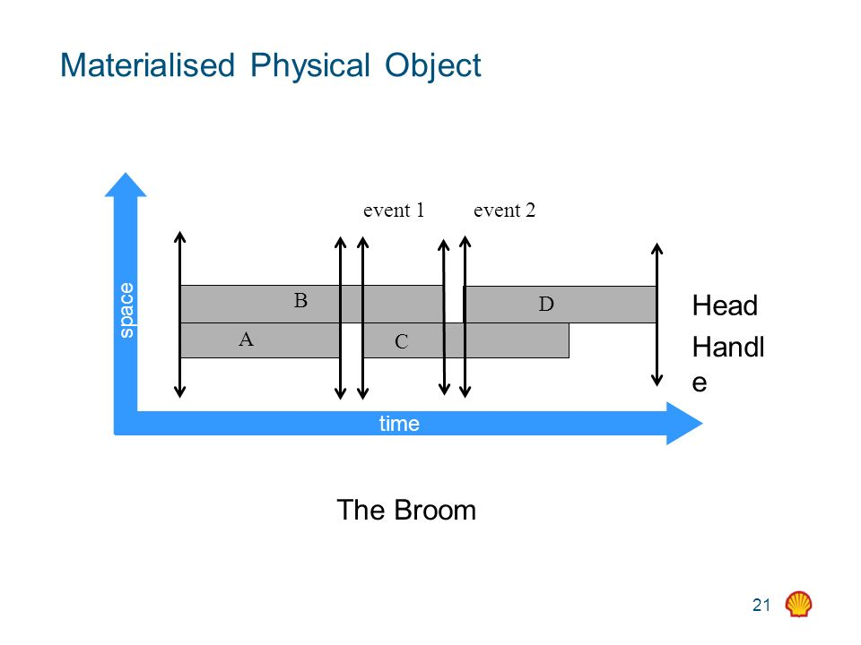 21 A B C D event 1event 2 Materialised Physical Object time space The Broom Head Handl e