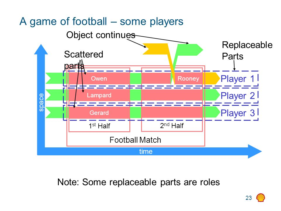 23 A game of football – some players time space Football Match 1 st Half 2 nd Half Player 1 Player 3 Player 2 Owen Lampard Gerard Rooney Replaceable Parts Scattered parts Note: Some replaceable parts are roles Object continues