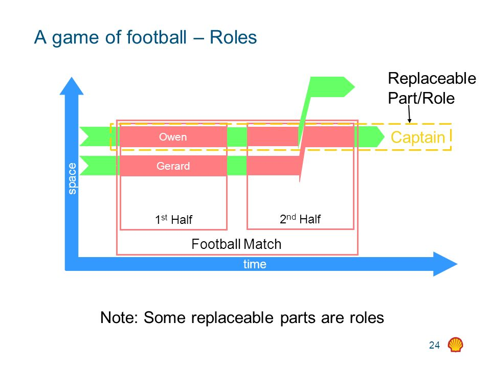 24 A game of football – Roles time space Football Match 1 st Half 2 nd Half Captain Owen Gerard Replaceable Part/Role Note: Some replaceable parts are roles