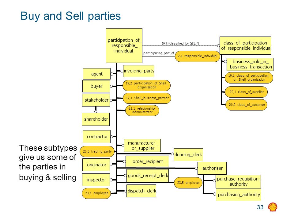 33 These subtypes give us some of the parties in buying & selling Buy and Sell parties class_of_participation_ of_responsible_individual business_role_in_ business_transaction 19,1 class_of_participation_ of_Shell_organization 20,1 class_of_supplier 20,2 class_of_customer participation_of_ responsible_ individual 17,1 Shell_business_partner stakeholder shareholder contractor 20,3 trading_party 23,5 employer 19,2 participation_of_Shell_ organization (RT) classified_by S[1: ] inspector goods_receipt_clerk dispatch_clerk dunning_clerk authoriser purchase_requisition_ authority purchasing_authority originator order_recipient manufacturer_ or_supplier buyer agent invoicing_party 21,1 relationship_ administrator 23,1 employee participating_part_of 2,1 responsible_individual
