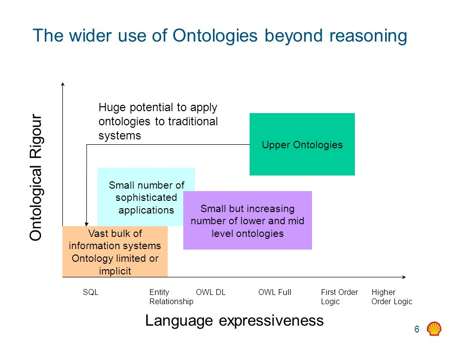 6 The wider use of Ontologies beyond reasoning Language expressiveness Ontological Rigour SQLEntity Relationship OWL DLOWL FullFirst Order Logic Higher Order Logic Upper Ontologies Vast bulk of information systems Ontology limited or implicit Small number of sophisticated applications Small but increasing number of lower and mid level ontologies Huge potential to apply ontologies to traditional systems