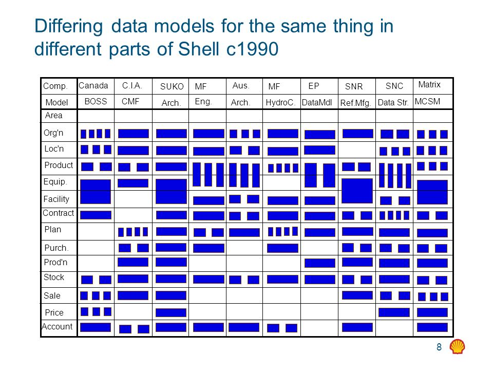 8 Differing data models for the same thing in different parts of Shell c1990