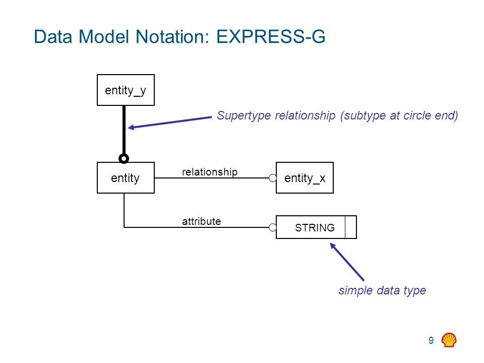 9 Data Model Notation: EXPRESS-G entity entity_x relationship STRING simple data type attribute entity_y Supertype relationship (subtype at circle end)