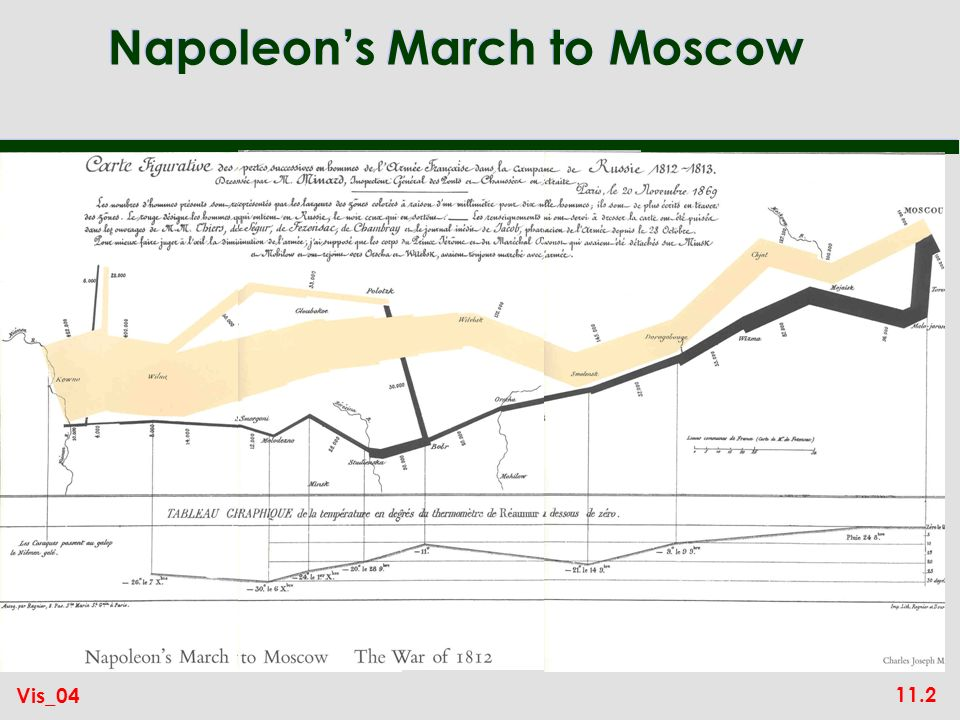 11.2 Vis_04 Napoleons March to Moscow