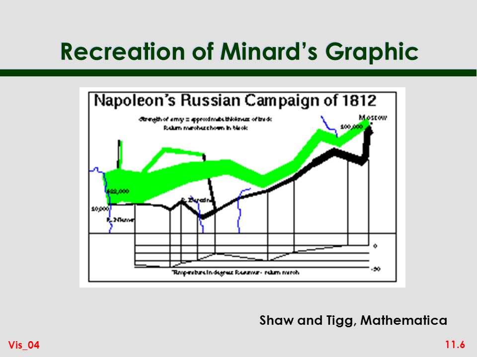 11.6 Vis_04 Recreation of Minards Graphic Shaw and Tigg, Mathematica