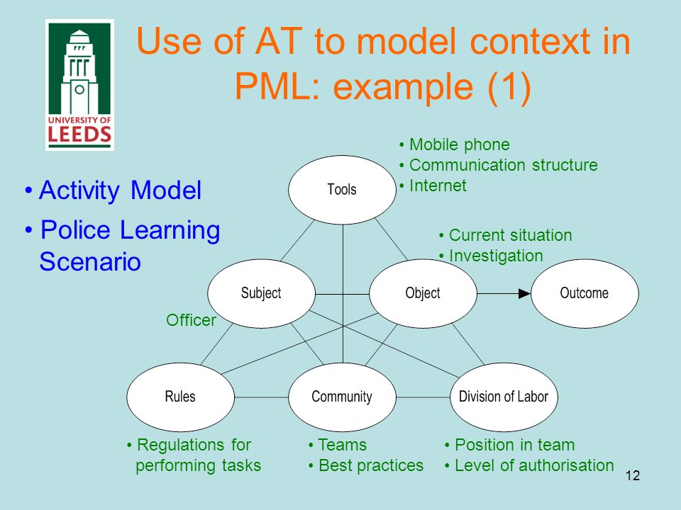 12 Use of AT to model context in PML: example (1) Officer Mobile phone Communication structure Internet Position in team Level of authorisation Teams Best practices Regulations for performing tasks Current situation Investigation Police Learning Scenario Activity Model