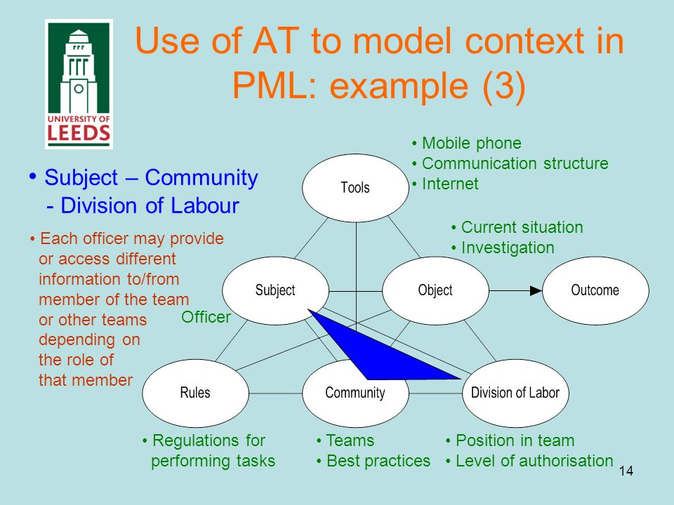14 Use of AT to model context in PML: example (3) Officer Mobile phone Communication structure Internet Position in team Level of authorisation Teams Best practices Regulations for performing tasks Current situation Investigation Subject – Community - Division of Labour Each officer may provide or access different information to/from member of the team or other teams depending on the role of that member