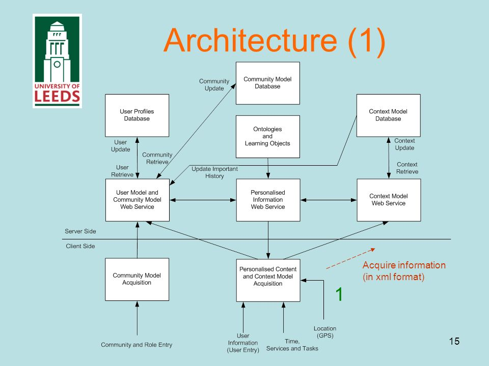 15 Architecture (1) 1 Acquire information (in xml format)