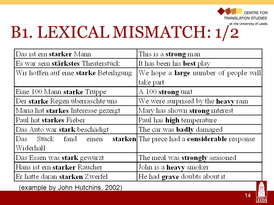 14 B1. LEXICAL MISMATCH: 1/2 (example by John Hutchins, 2002)