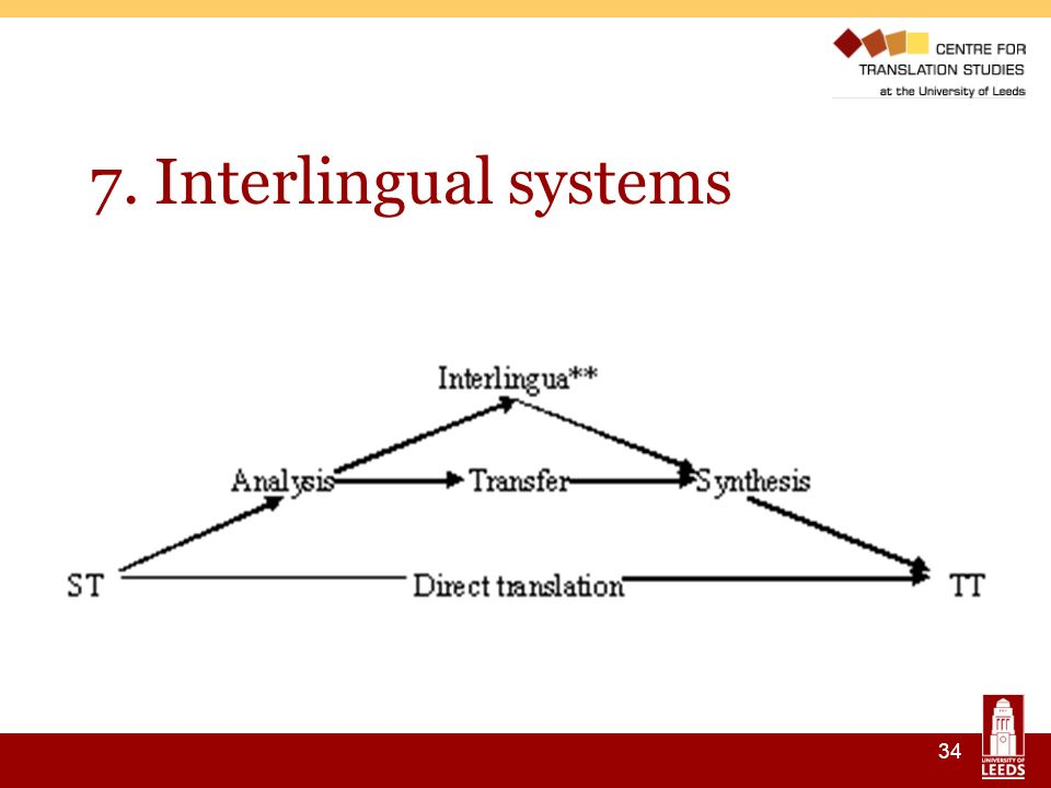 34 7. Interlingual systems