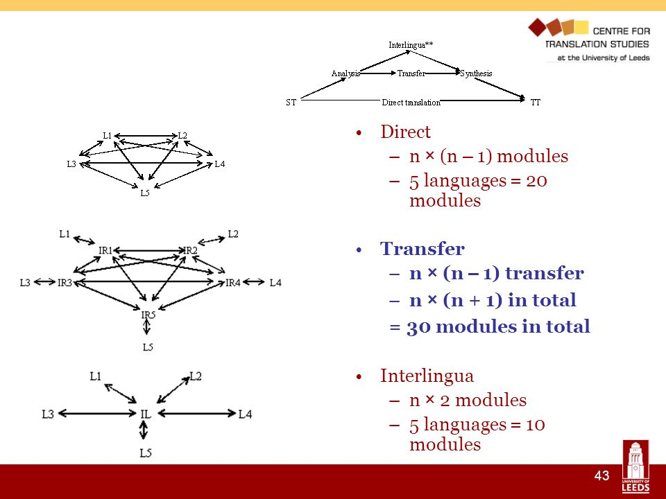 43 Direct –n × (n – 1) modules –5 languages = 20 modules Transfer –n × (n – 1) transfer –n × (n + 1) in total = 30 modules in total Interlingua –n × 2 modules –5 languages = 10 modules