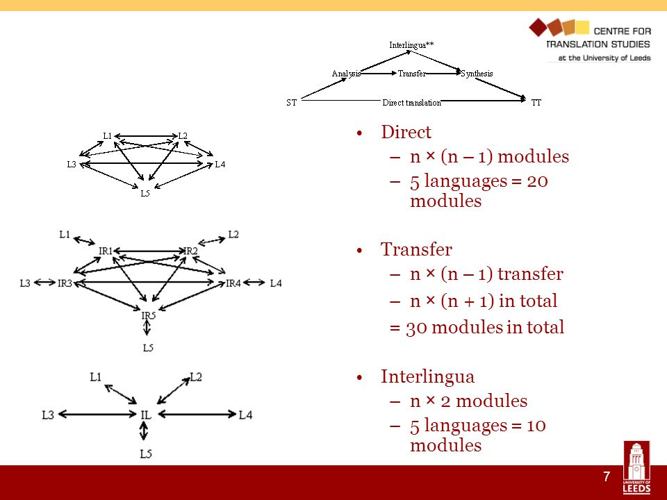 7 Direct –n × (n – 1) modules –5 languages = 20 modules Transfer –n × (n – 1) transfer –n × (n + 1) in total = 30 modules in total Interlingua –n × 2 modules –5 languages = 10 modules