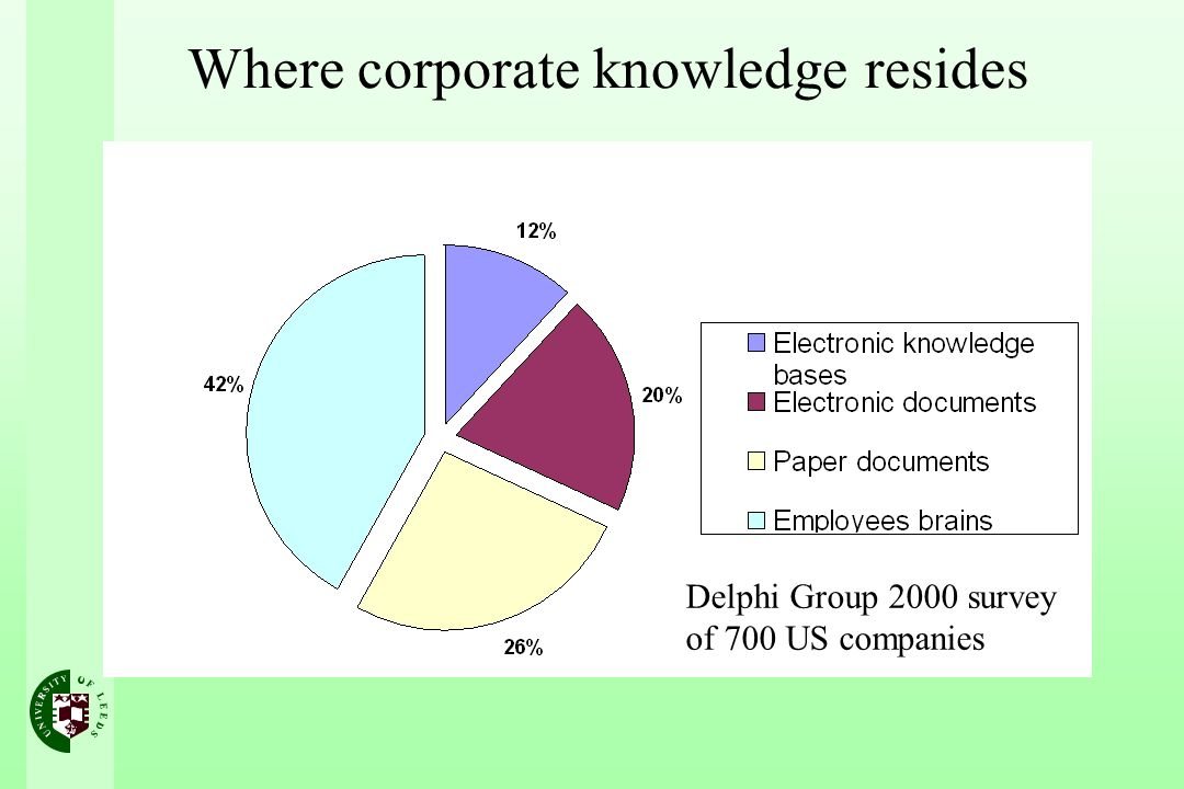 Where corporate knowledge resides Delphi Group 2000 survey of 700 US companies